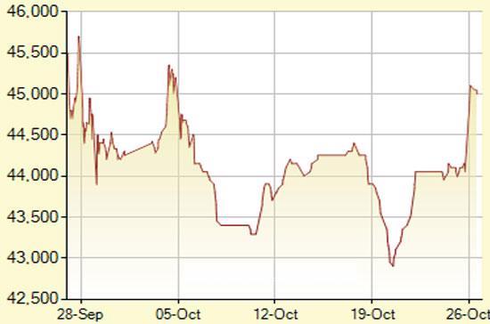 Diễn biến giá vàng SJC trong 30 phiên gần nhất, tính đến 15h hôm nay, 26/10/2011 (đơn vị: nghìn đồng/lượng) - Ảnh: SJC.