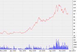 Biểu đồ diễn biến giá cổ phiếu TDH từ tháng 11/2008 đến nay - Nguồn: VNDS.