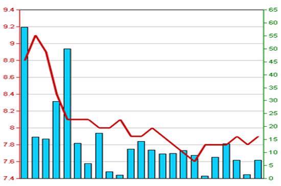 Diễn biến giá cổ phiếu TV4 trong 3 tháng qua - Nguồn: HNX.