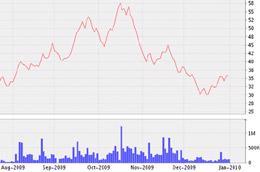 Biểu đồ diến biến giá cổ phiếu SVC từ tháng 8/2009 đến nay - Nguồn: VNDS.