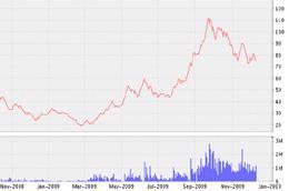 Biểu đồ diễn biến giá cổ phiếu GMD từ tháng 11/2008 đến nay - Nguồn: VNDS.