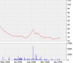 Biểu đồ diễn biến giá cổ phiếu BMI kể từ tháng 5/2008 đến nay - Nguồn ảnh: VNDS.