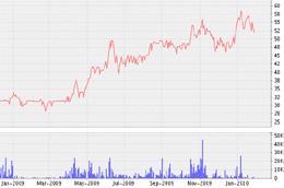 Biểu đồ diễn biến giá cổ phiếu COM từ tháng 1/2009 đến nay - Nguồn: VNDS.