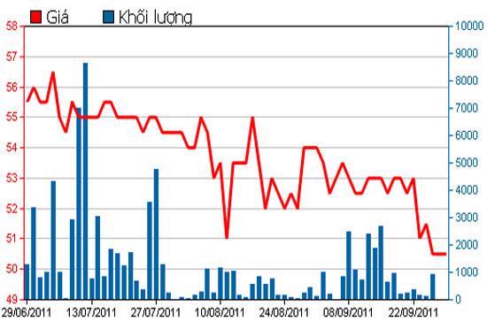 Diễn biến giá cổ phiếu DPR trong 3 tháng qua - Nguồn: HSX.