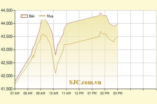 Diễn biến giá vàng SJC trong ngày hôm nay, tính đến 15h (đơn vị: nghìn đồng/lượng) - Ảnh: SJC.