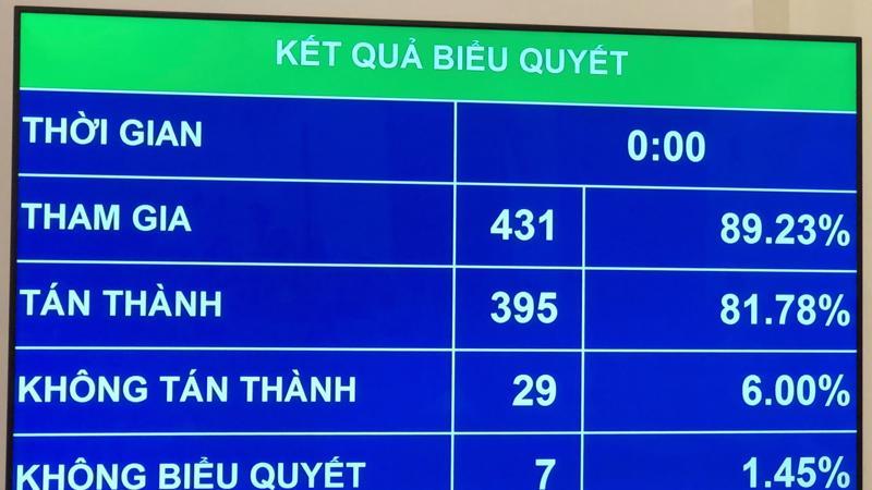 Kết quả biểu quyết thông qua nghị quyết miễn nhiệm Bộ trưởng Bộ Y tế Nguyễn Thị Kim Tiến