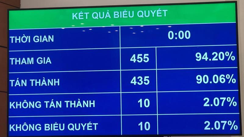 Kết quả biểu quyết thông qua báo cáo nghiên cứu khả thi sân bay Long Thành