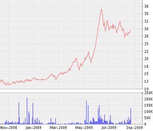 Biểu đồ diễn biến giá cổ phiếu SAV từ tháng 11/2008 đến nay - Nguồn: VNDS.