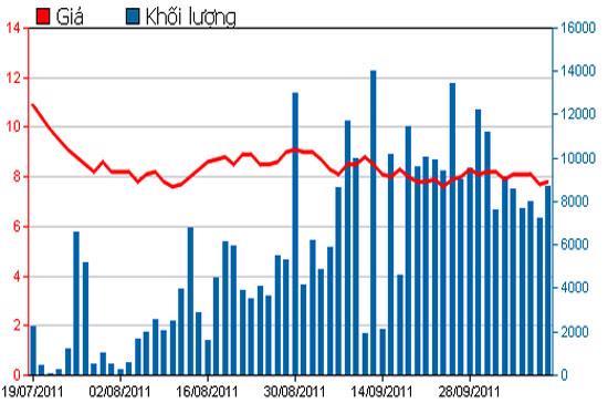 Diễn biến giá cổ phiếu BSI trong 3 tháng qua - Nguồn: HSX.