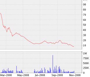 Biểu đồ diễn biến giá cổ phiếu (TLT-HASTC) từ đầu tháng 3/2008 đến nay - Nguồn ảnh: VNDS.