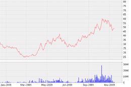 Biểu đồ diến biến giá cổ phiếu CCM từ đầu tháng 1/2009 đến nay - Nguồn: VNDS.