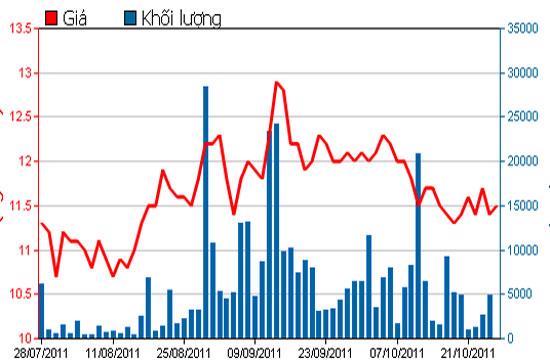 Diễn biến giá cổ phiếu BBC trong 3 tháng qua - Nguồn: HSX.