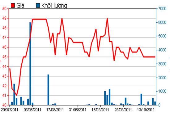 Diễn biến giá cổ phiếu IMP trong 3 tháng qua - Nguồn: HSX.