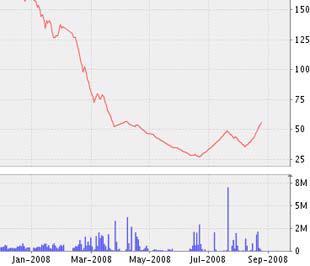 Biểu đồ diễn biến giá cổ phiếu SSI từ đầu năm 2008 đến nay - Nguồn ảnh: VNDS.