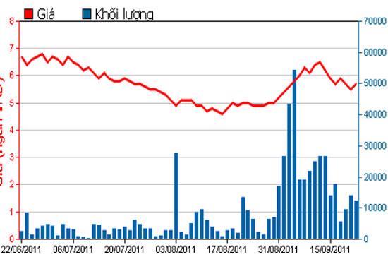 Diễn biến giá cổ phiếu VST trong 3 tháng qua - Nguồn: HSX.