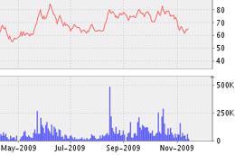 Biểu đồ diễn biến giá cổ phiếu BMC từ tháng 5/2009 đến nay - Nguồn: VNDS.