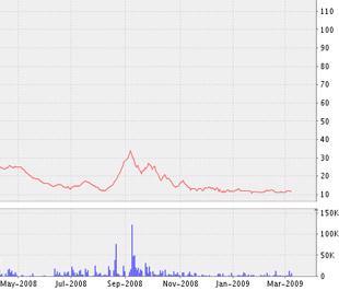 Biểu đồ diễn biến giá cổ phiếu SGD kể từ tháng 5/2008 đến nay - Nguồn ảnh: VNDS.