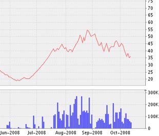 Biểu đồ diễn biến giá cổ phiếu VCS từ tháng 6/2008 đến nay - Nguồn ảnh: VNDS.
