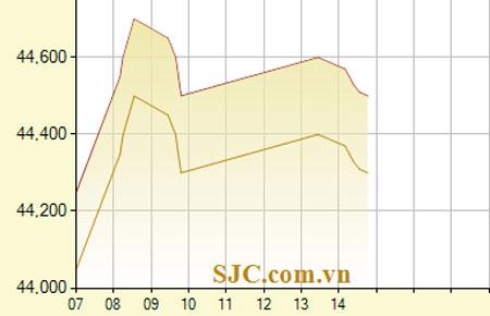Diễn biến giá vàng SJC ngày 27/8 - Nguồn: SJC.