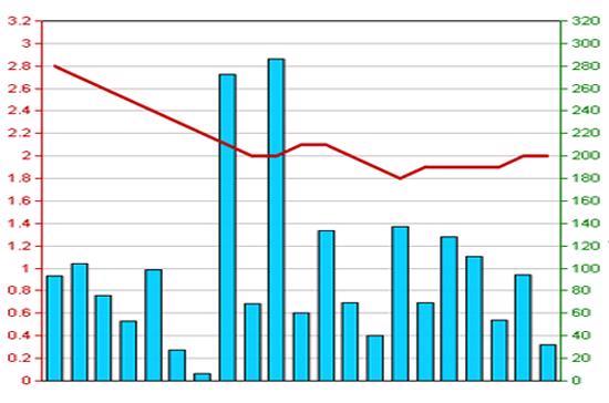 Diễn biến giá cổ phiếu APS trong 3 tháng qua. Nguồn: HNX.