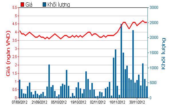 Diễn biến giá cổ phiếu ASP trong 3 tháng qua - Nguồn: HOSE.<br>