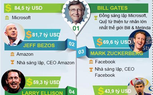 Bill Gates tiếp tục giữ vị trí đầu tiên trong danh sách này.<br>