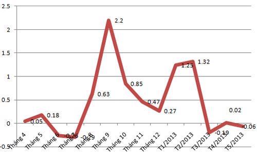Diễn biến CPI của cả nước trong các tháng - Nguồn: Tổng cục Thống kê.<br>