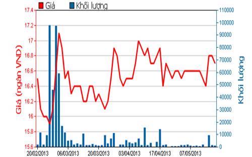 Diễn biến giá cổ phiếu BHS trong 3 thán qua - Nguồn: HOSE.<br>