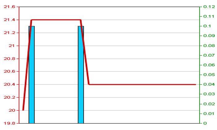 Diễn biến giá cổ phiếu BHT trong 3 tháng qua - Nguồn: HNX.