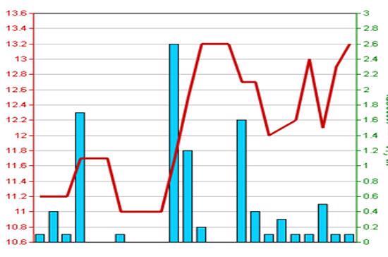 Diễn biến giá cổ phiếu BVH trong 3 tháng qua - Nguồn: HNX.