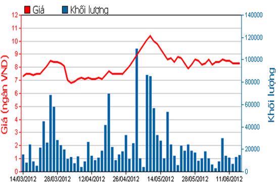 Diễn biến giá cổ phiếu BIC trong 3 tháng qua. Nguồn: HSX.