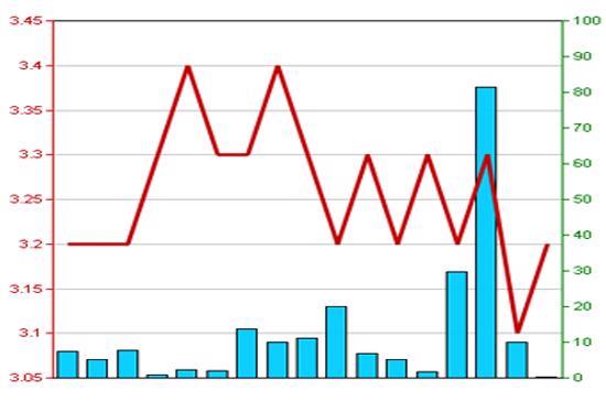 Diễn biến giá cổ phiếu BLF trong tháng qua. Nguồn: HNX.