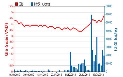 Diễn biến giá cổ phiếu BSI trong 3 tháng qua. Nguồn: HOSE.<br>