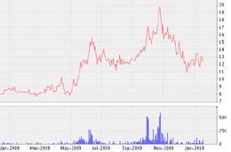 Biểu đồ diễn biến giá cổ phiếu BTH từ tháng 1/2009 đến nay - Nguồn: VNDS.