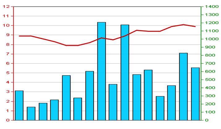 Diễn biến giá cổ phiếu BVS trong 3 tháng qua - Nguồn: HNX.