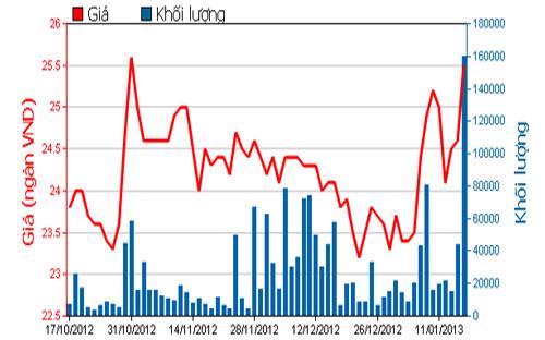 Diễn biến giá cổ phiếu CII trong 3 tháng qua. Nguồn: HOSE.<br>