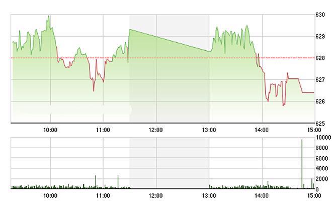 VN-Index không thể kéo dài đà tăng và để mất mốc 630 điểm do các blue-chips yếu đi - Ảnh: TVSI.