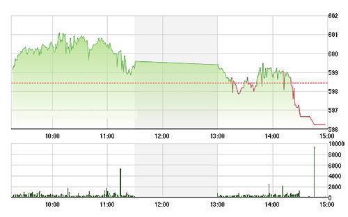 VN-Index rơi rất nhanh từ sau 14h do các blue-chips giảm giá ồ ạt - Ảnh: TVSI.