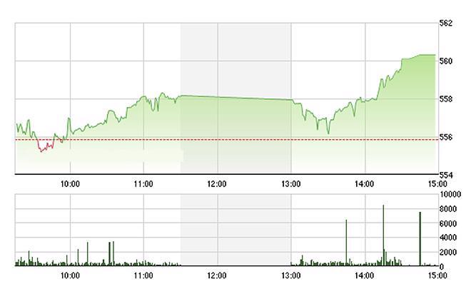VN-Index tiếp tục tăng tốt chiều nay do các blue-chips mạnh hơn - Ảnh: TVSI.