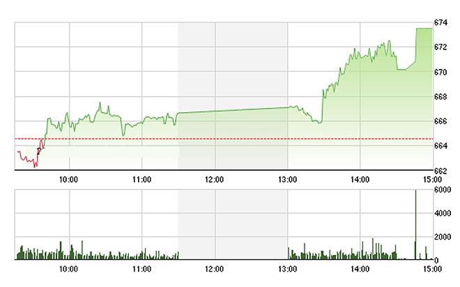 VN-Index vọt mạnh trong phiên chiều nhờ các blue-chips ào ạt tăng - Ảnh: TVSI.