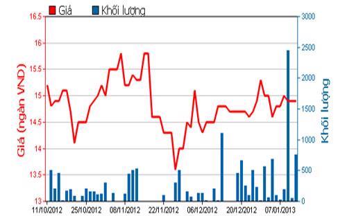 Diễn biến giá cổ phiếu CLC trong 3 tháng qua. Nguồn: HOSE.<br>