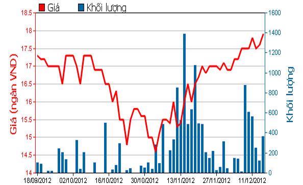 Diễn biến giá cổ phiếu CMV trong 3 tháng qua. Nguồn: HOSE.<br>