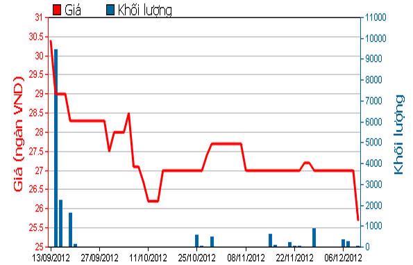 Diễn biến giá cổ phiếu COM trong 3 tháng qua. Nguồn: HOSE.<br>