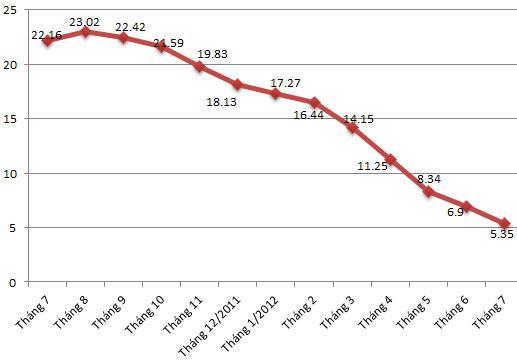 Diễn biến CPI qua các tháng so với cùng kỳ năm 2011 - Nguồn: Tổng cục Thống kê.