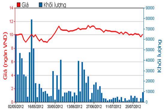 Diễn biến giá cổ phiếu CSG trong 3 tháng qua - Nguồn: HOSE.