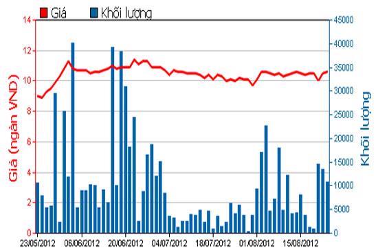 Diễn biến giá cổ phiếu CSG trong 3 tháng qua. Nguồn: HOSE.