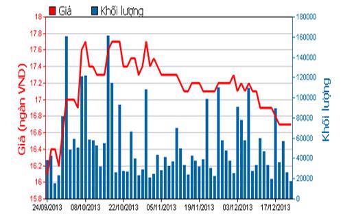Diễn biến giá cổ phiếu CTG trong 3 tháng qua - Nguồn: HOSE.<br>