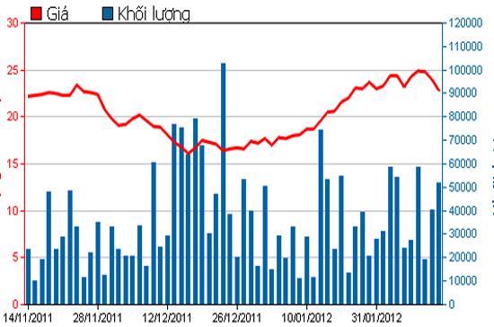 Diễn biến giá cổ phiếu CTG trong 3 tháng qua. Nguồn: HSX.