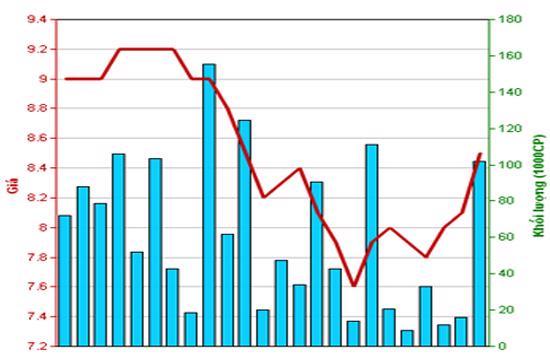 Diễn biến giá cổ phiếu CTS trong tháng qua. Nguồn: HNX