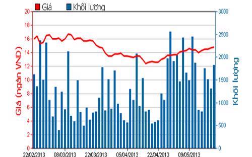 Diễn biến giá cổ phiếu DAG trong 3 tháng qua - Nguồn: HOSE.<br>